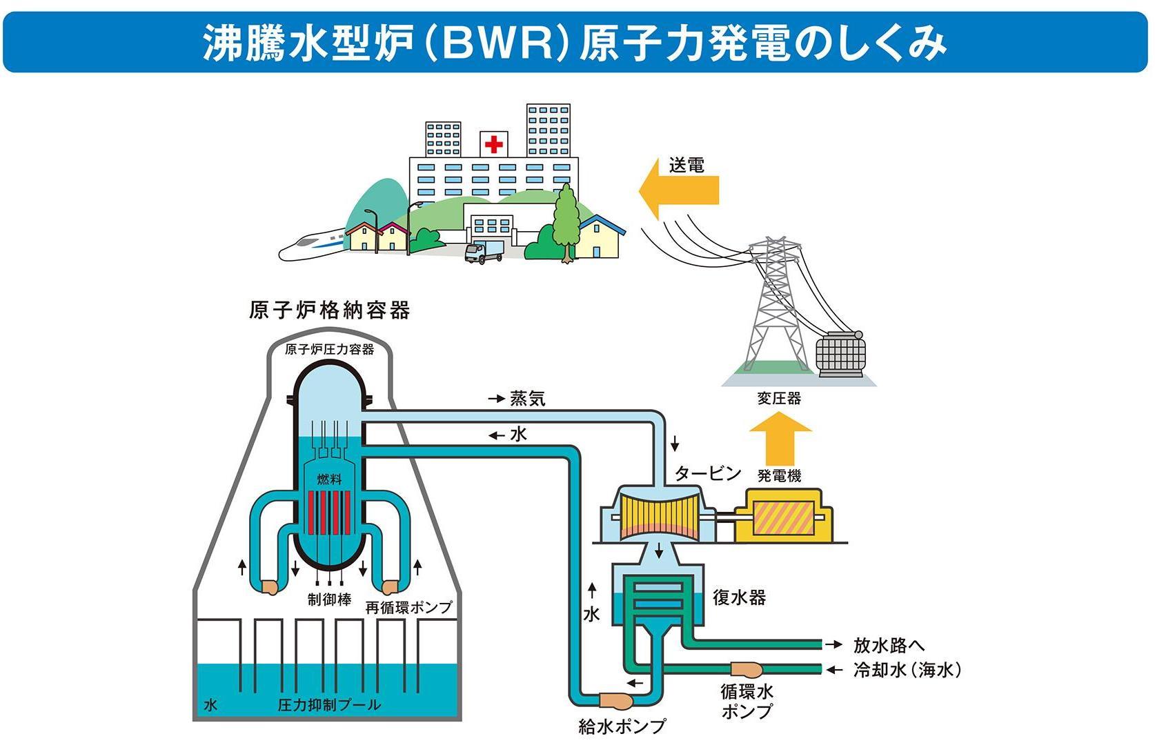 沸騰水型原子炉.jpg