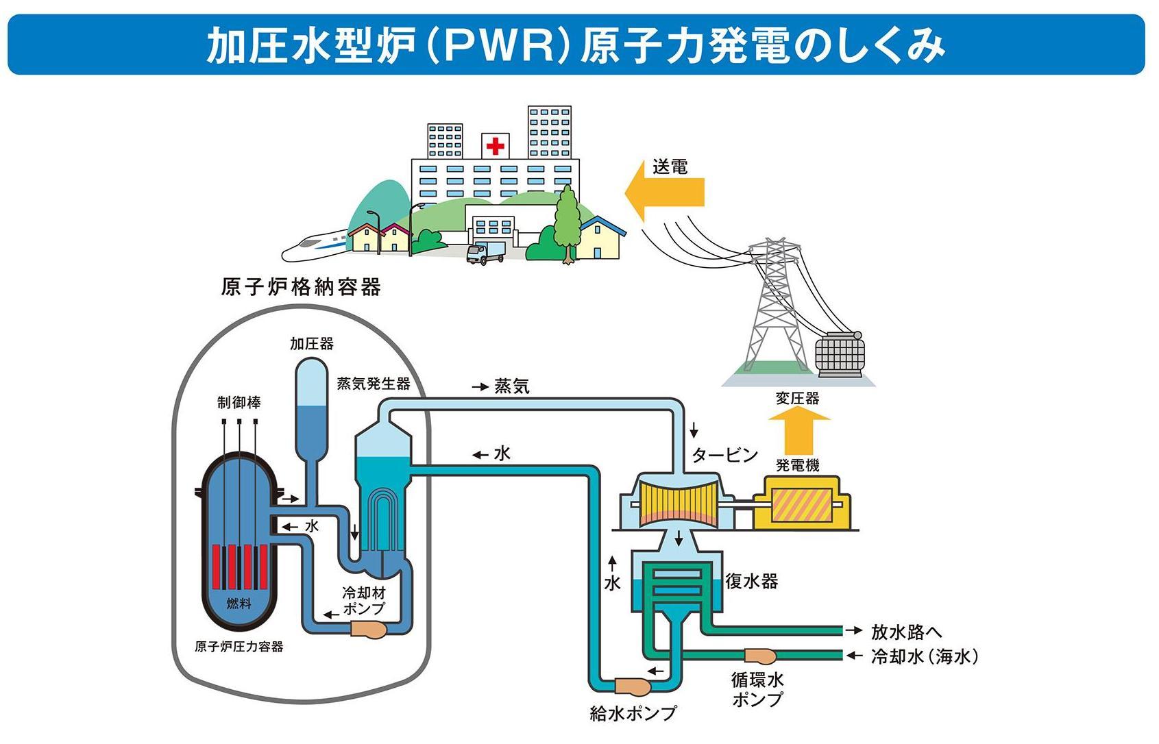 加圧水型原子炉.jpg