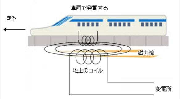 図(リニア進行の原理).png