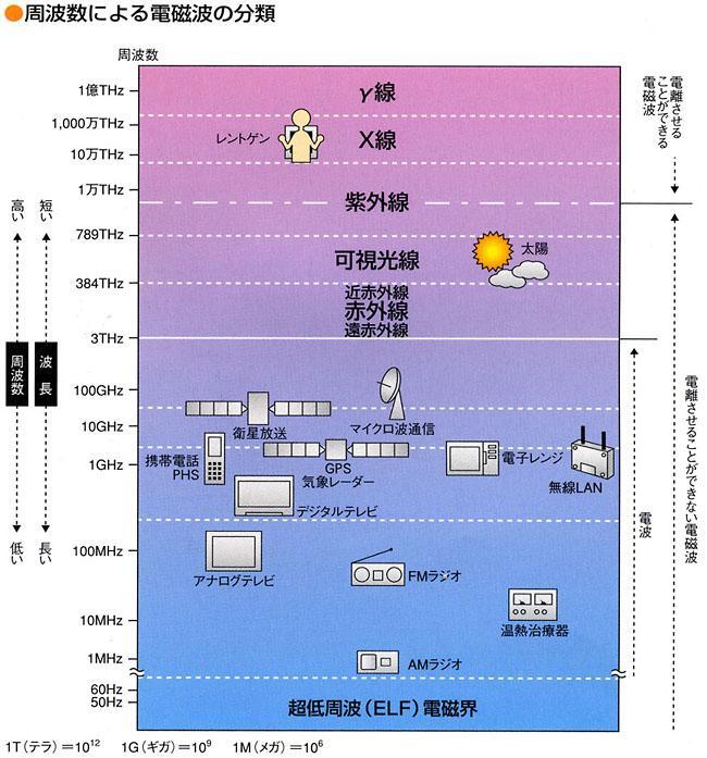 周波数による電磁波の分類(一般社団法人電波産業会 電磁環境委員会).jpg