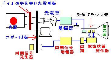 ニプコー円板の動作原理(出典:テレビ放送の歴史).png