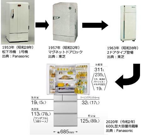 冷蔵庫の遷移.jpg