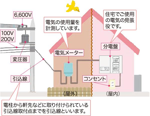 変圧の仕組み(電柱).png