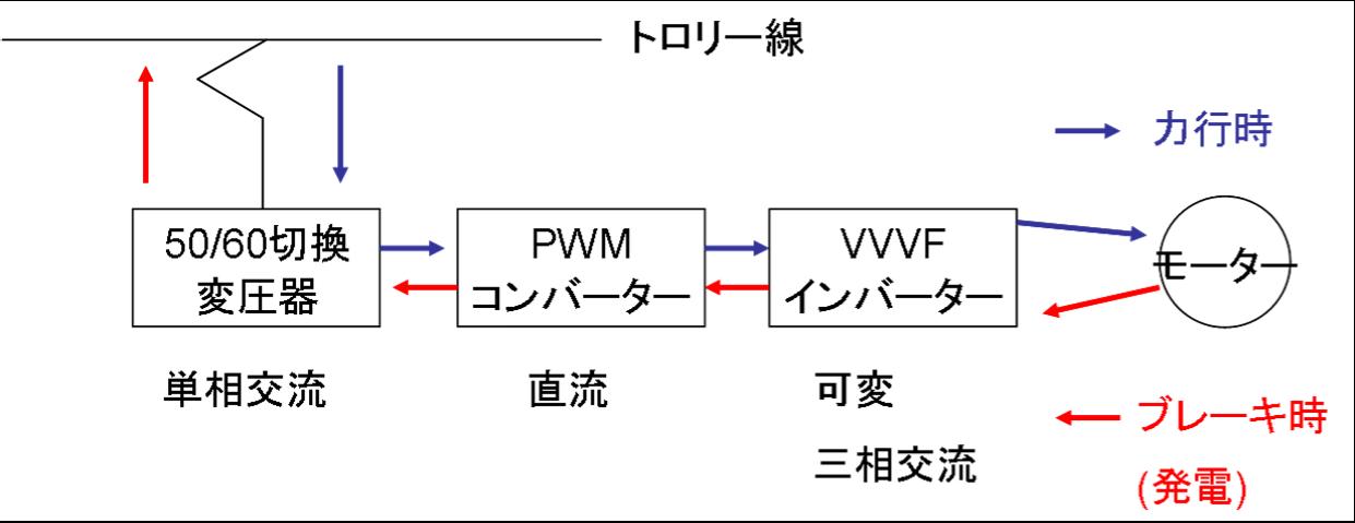 図(E7系).png