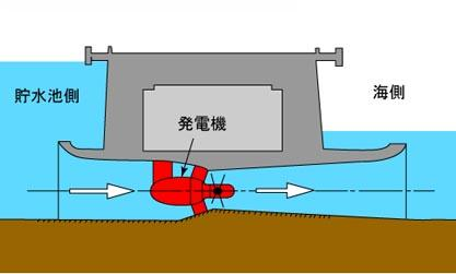 潮力発電2.jpg
