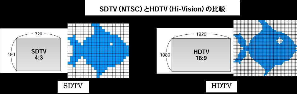 SDTVとHDTVの比較(出典:Wikipedia).png