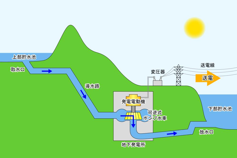 揚水発電(昼間).png