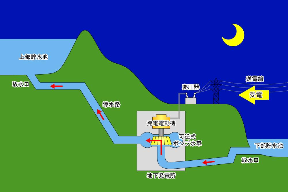 揚水発電(夜間).png