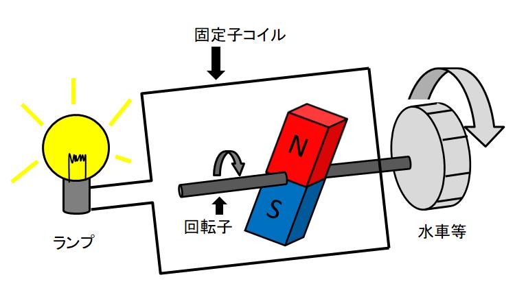 ファラデー電磁誘導の法則.png