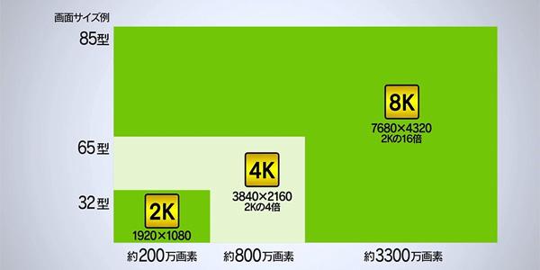 ハイビジョン比較図(出典:総務省).png