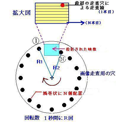 高柳のニプコー円板とブラウン管によるテレビ(出典:テレビ放送の歴史).png