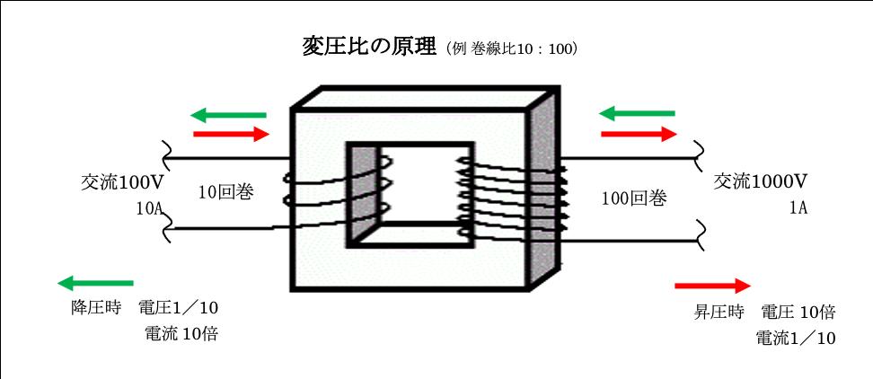変圧比の原理.png