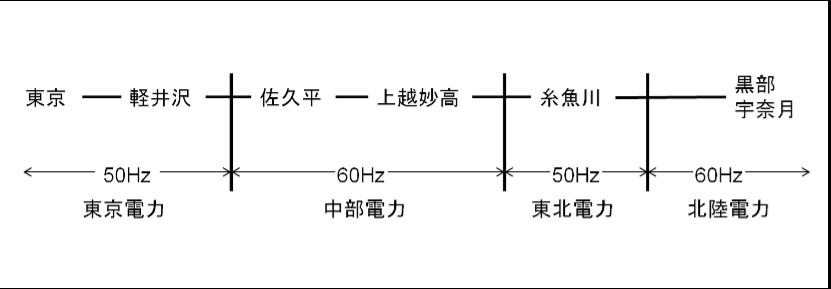 北陸新幹線周波数.png