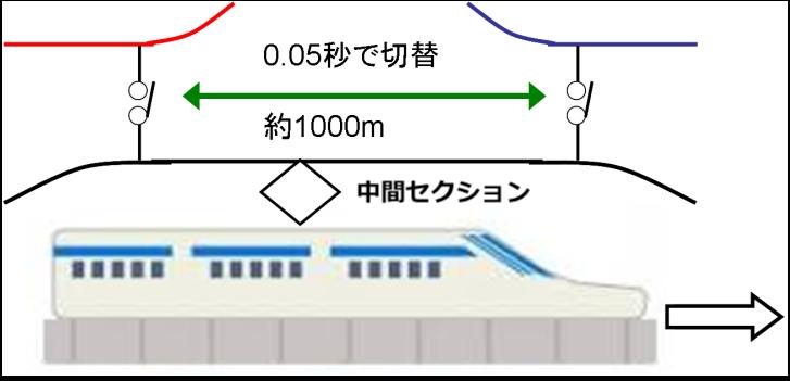 新幹線 デッドセクション.png